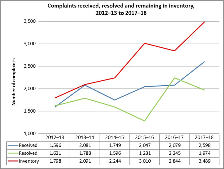 Complaints received, resolved and remaining in inventory 2012-13-2017-18