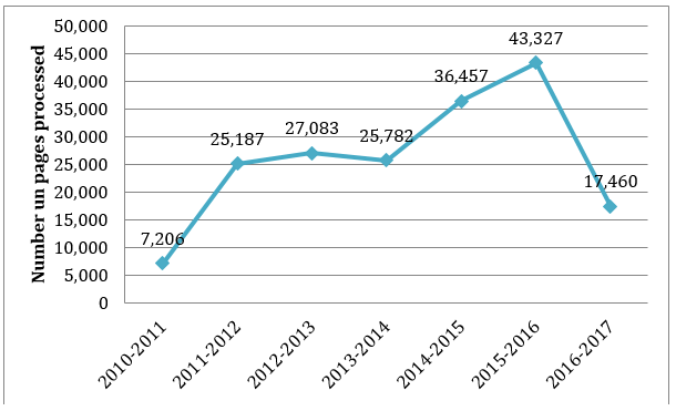Figure 2: Number of pages processed, 2010–2011 to 2016–2017